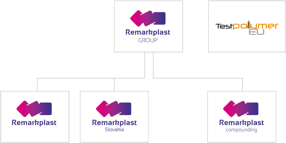 Remarkplast GROUP